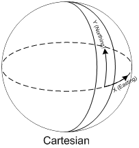 Cartesian.png